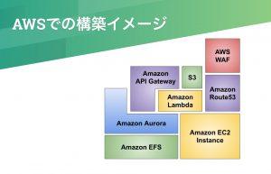 技術発表会[2019-07-01]AWS, Docker/Gradle