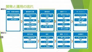 技術発表会[2019-11-05]運用設計